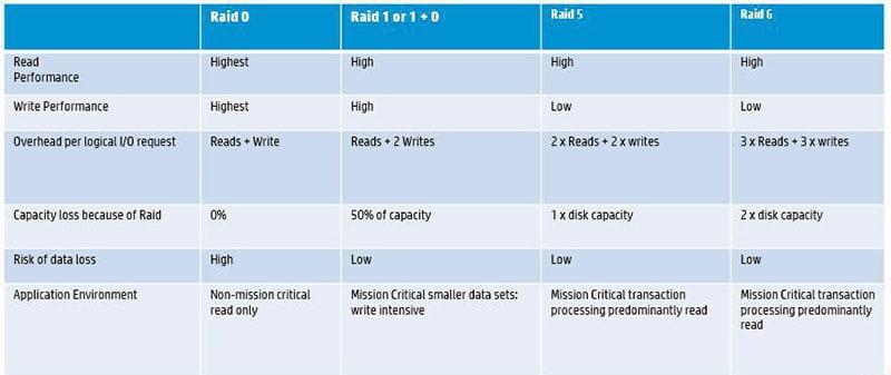 RAID 5 بهتر است یا RAID 6؟