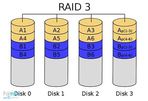 RAID 3 چیست؟