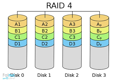 RAID 4 چیست؟