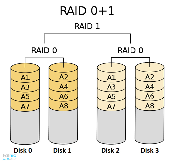 RAID 01 چیست؟