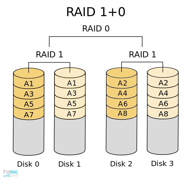 RAID 10 چیست؟