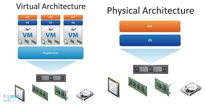 مجازی سازی سرور چگونه کار میکند؟