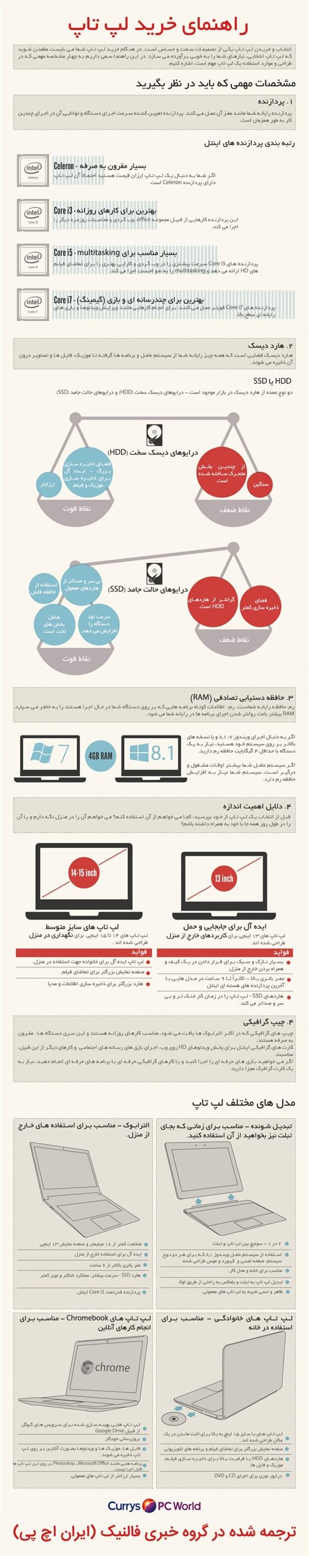 اینفوگرافیک: راهنمای خرید یک لپ تاپ خوب