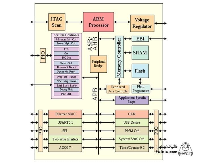 اجزای SoC چیست؟