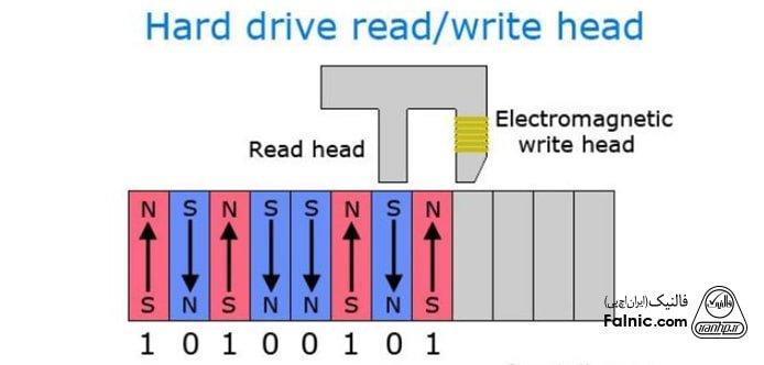 نحوه ذخیره اطلاعات در هارد دیسک