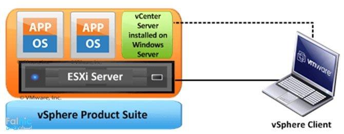 تفاوت vSphere و ESXi و vCenter