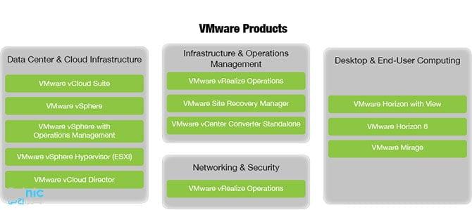 محصولات VMware