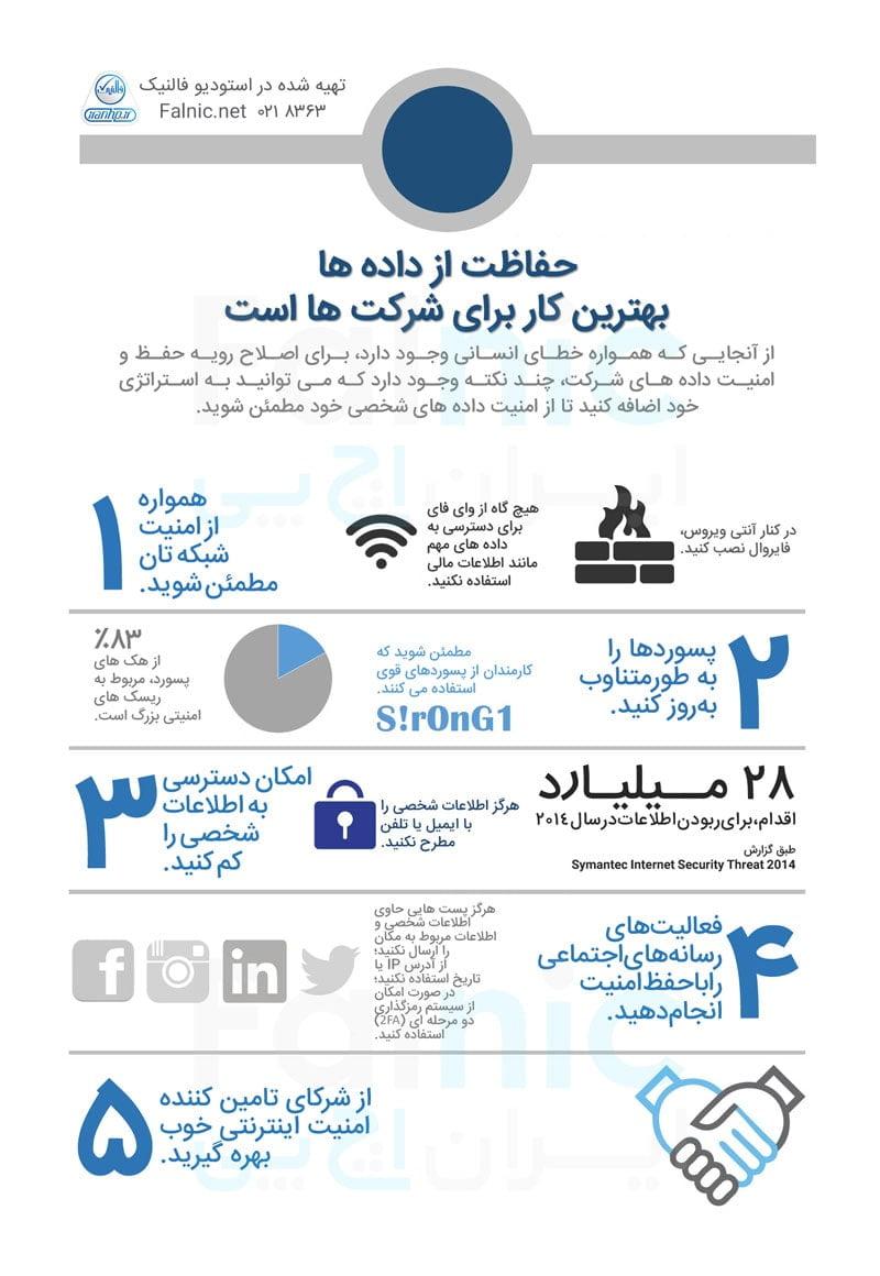 استراتژی حفاظت از داده