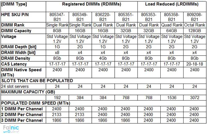 سرور HPE ProLiant DL380 Gen9