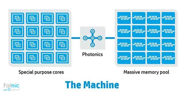 پروژه کامپیوتر Machine