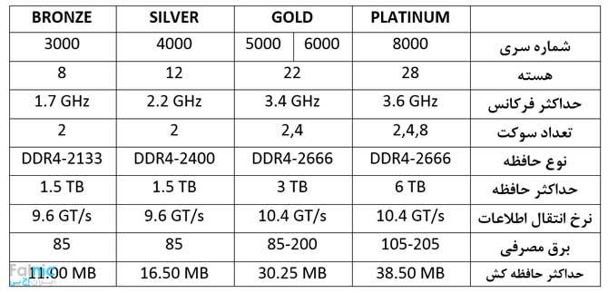 پردازندههای جدید اینتل زئون Scalable، برای سرورهای نسل 10 اچ پی