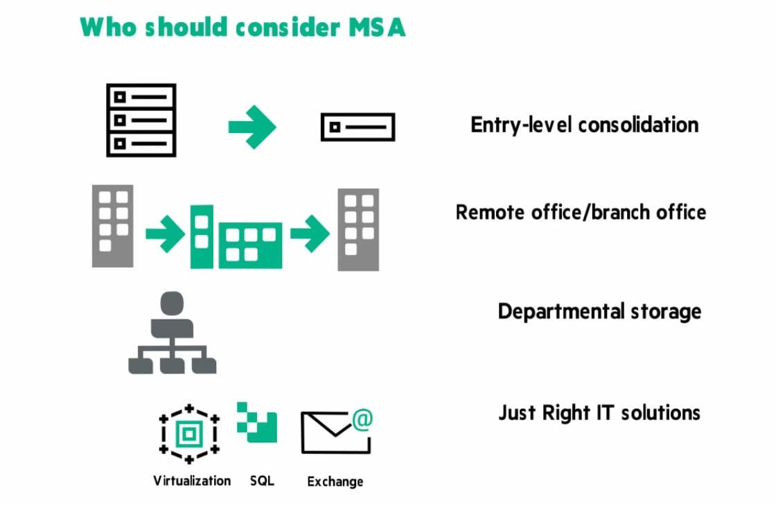 استوریجهای HPE MSA 2050 / 2052