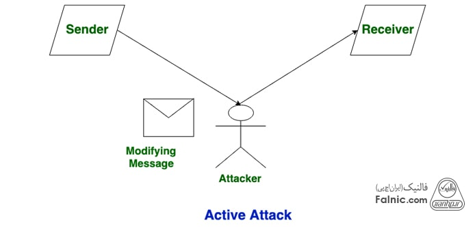 حمله فعال یا Active Attack چیست؟