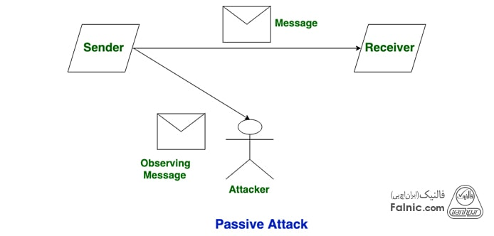 حمله غیرفعال یا Passive Attack چیست؟