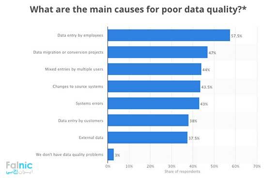تحلیل داده در کسب و کارهای کوچک و متوسط