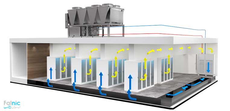 کاهش مصرف برق در دیتاسنترها