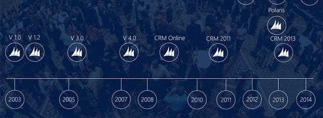 آیا تاریخچه Microsoft Dynamics CRM را میدانید؟