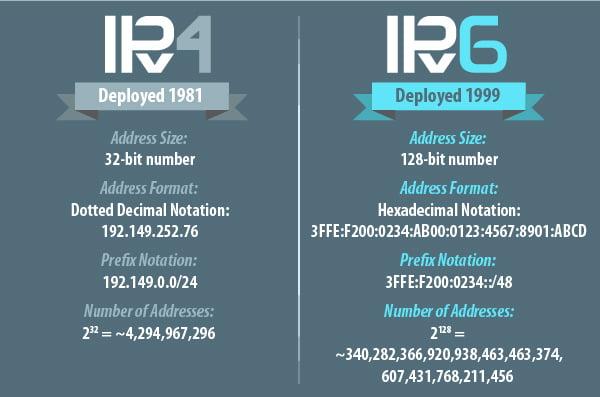 سرورهای IPv6