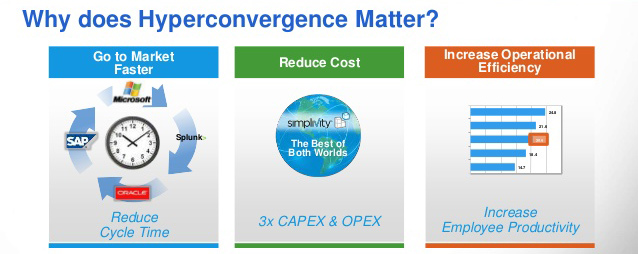 Hyper-Convergence، آینده دیتاسنترها