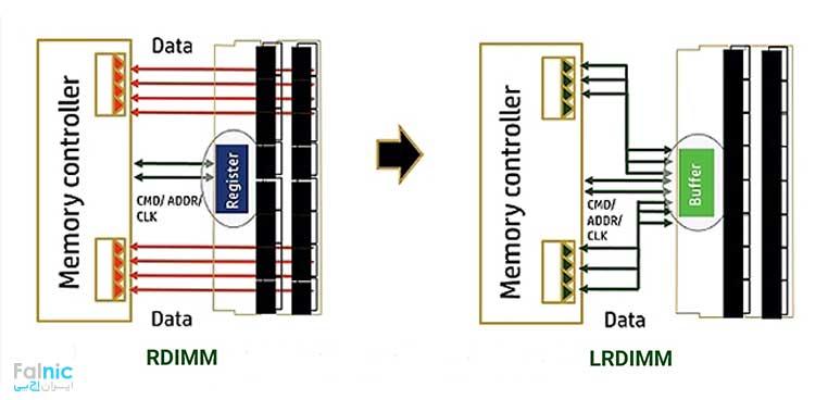 مقایسه رم های RDIMM و LRDIMM