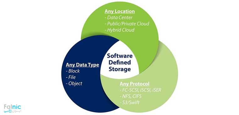 استوریج نرم افزار محور یا SDS