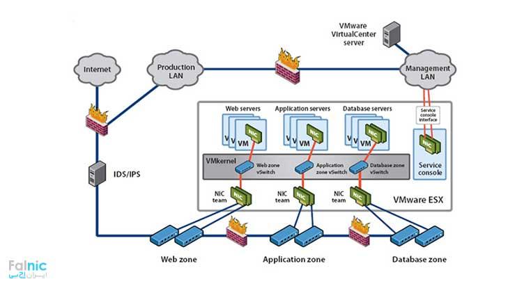 انواع مجازی سازی سخت افزار و سرور