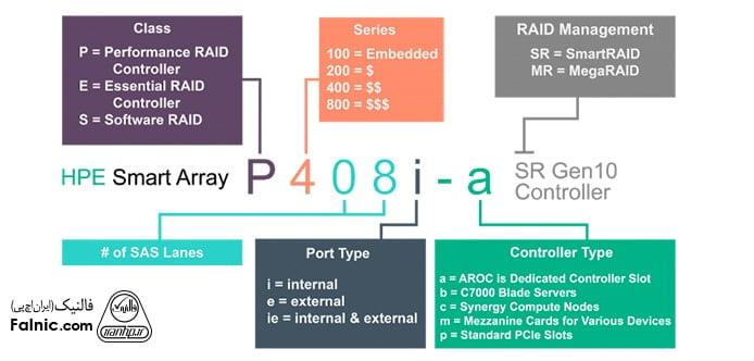 معرفی انواع رید کنترلرهای hp سرور G10