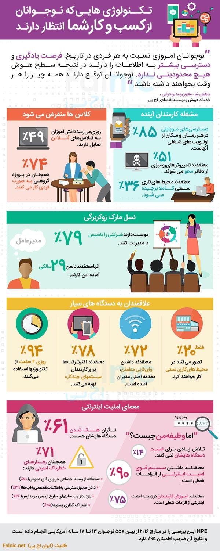 کسب و کارها در آینده چگونه است؟