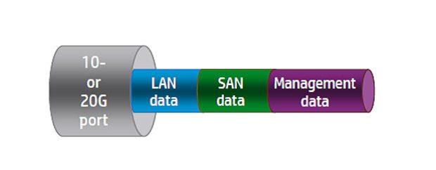 سادگی شبکه سازی با سرورهای نسل 9 اچ پی