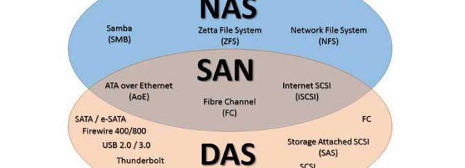 تعریف و مقایسه استوریج های SAN و NAS و DAS