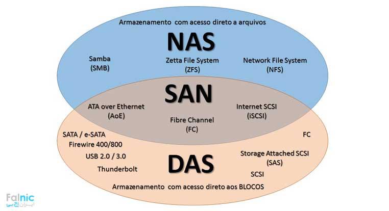 استوریج های SAN و DAS و NAS