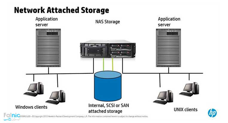 ذخیره سازی NAS یا NAS Storage