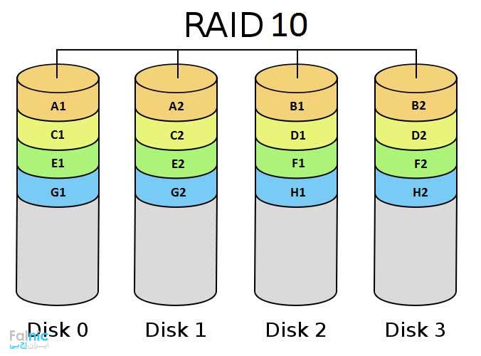 تعریف RAID