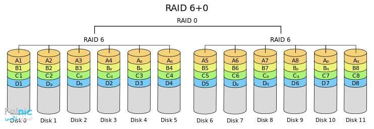 RAID 60 چیست؟