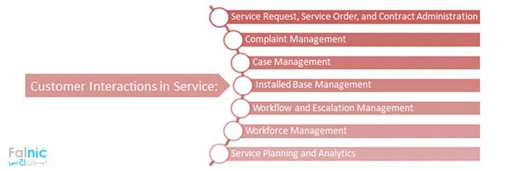 نرم افزار CRM شرکت SAP SE
