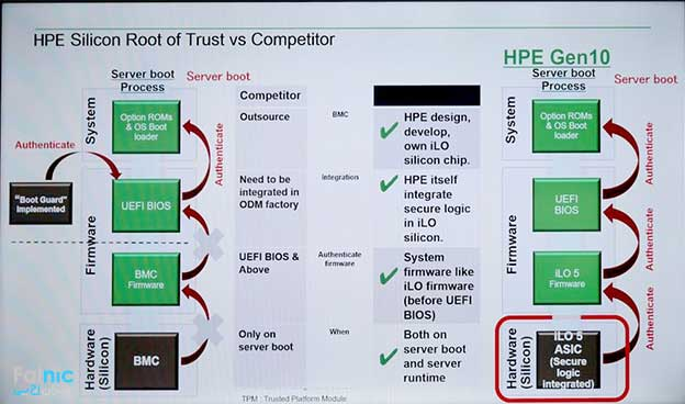 تکنولوژی Silicon Root of Trust