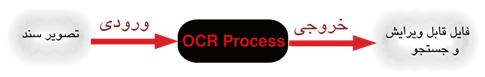 فناوری OCR چیست؟