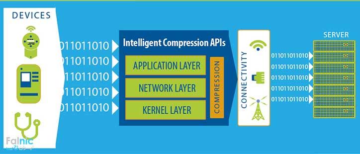 فشرده سازی هوشمند یا Intelligent Compression