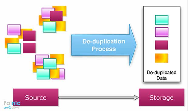 آشنایی با Data Deduplication