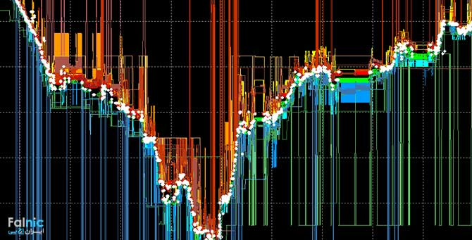 High Frequency Trading یا HFT