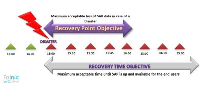 معنی RTO یا Recovery Time Objective