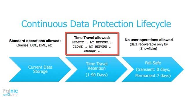 حفاظت از داده به صورت Near CDP