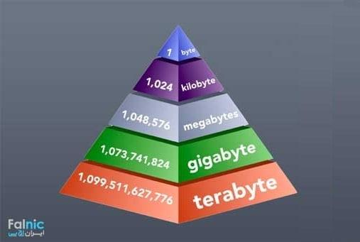data size