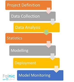 Predictive Analytics چیست؟