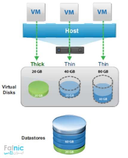 آشنایی با Disk Provisioning