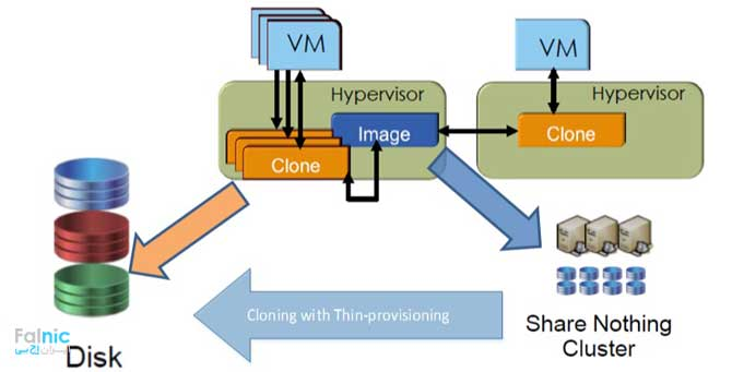 تفاوت Snapshot و Clone در استوریج