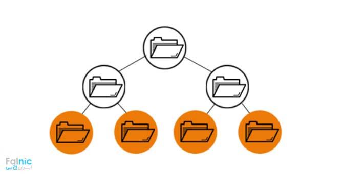 File Level Storage