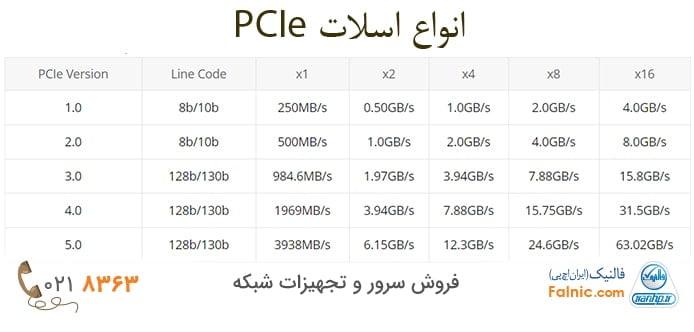 جدول مقایسه انواع اسلات PCIe