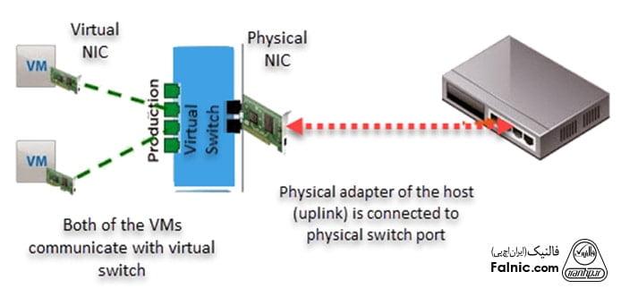 کارت شبکه مجازی چیست؟
