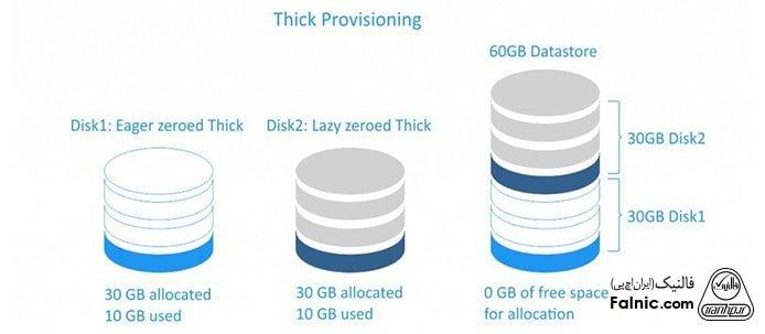 Thick provisioning چیست؟